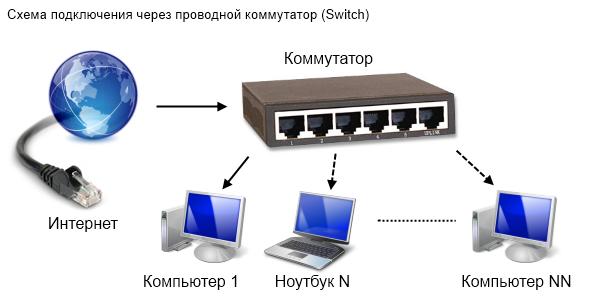 Пуск- панель управления - сеть и интернет - центр управления сетями и общим доступом - настойка нового подключения